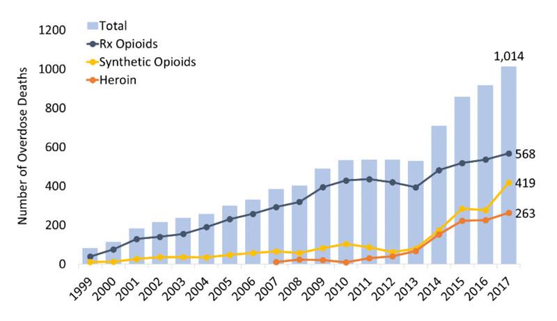 Atlanta Heroin Triangle Overdoses