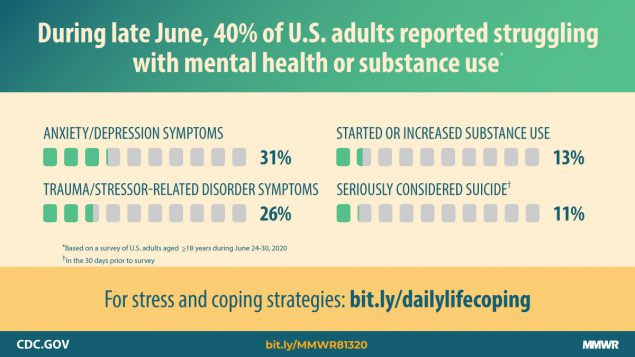 CDC Substance Abuse, Mental Health, Suicide,and COVID