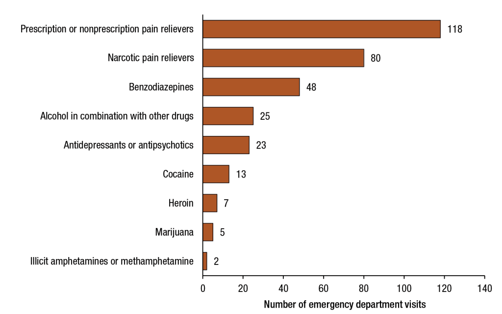 SAMHSA - 65 and Older Daily ED Visits in 2011