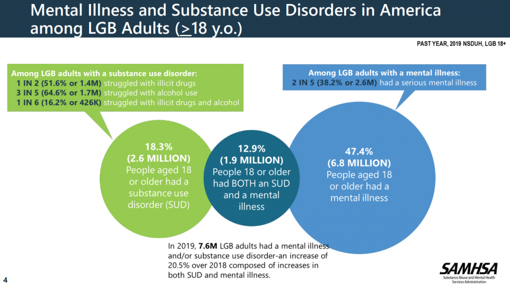 LGBTQ Substance Abuse Rates - 2019 NSDUH